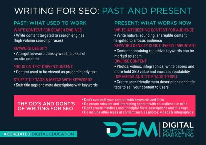 DSM Digital School of Marketing - know about SEO