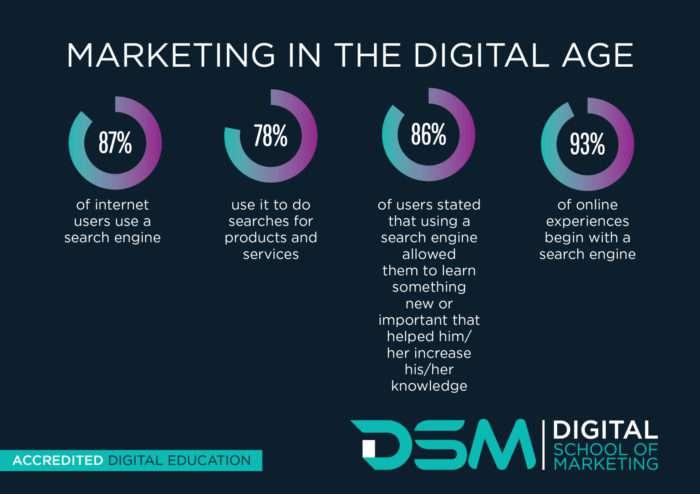 DSM Digital school of marketing - digital marketing tactics