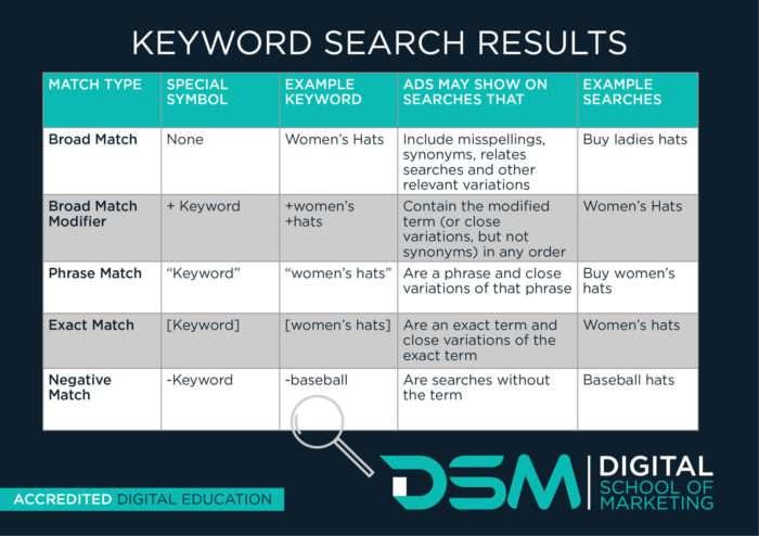 DSM Digital school of marketing - negative keywords