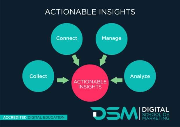 DSM Digital school of marketing - use data to segment