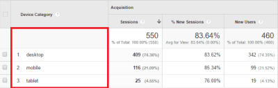 Dimensions and Metrics of Google Analytics