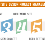 Best Website Design Project Phases