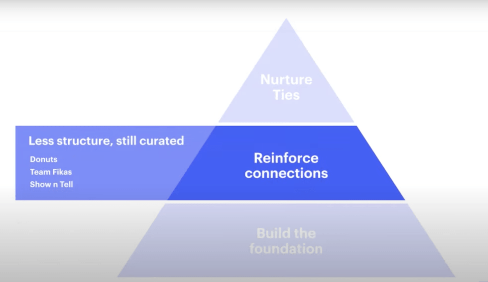 A pyramid with the second level reading REINFORCE CONNECTIONS. With a heading Less structured, still curated and a list below: Donuts, team fikes, Show N Tell.