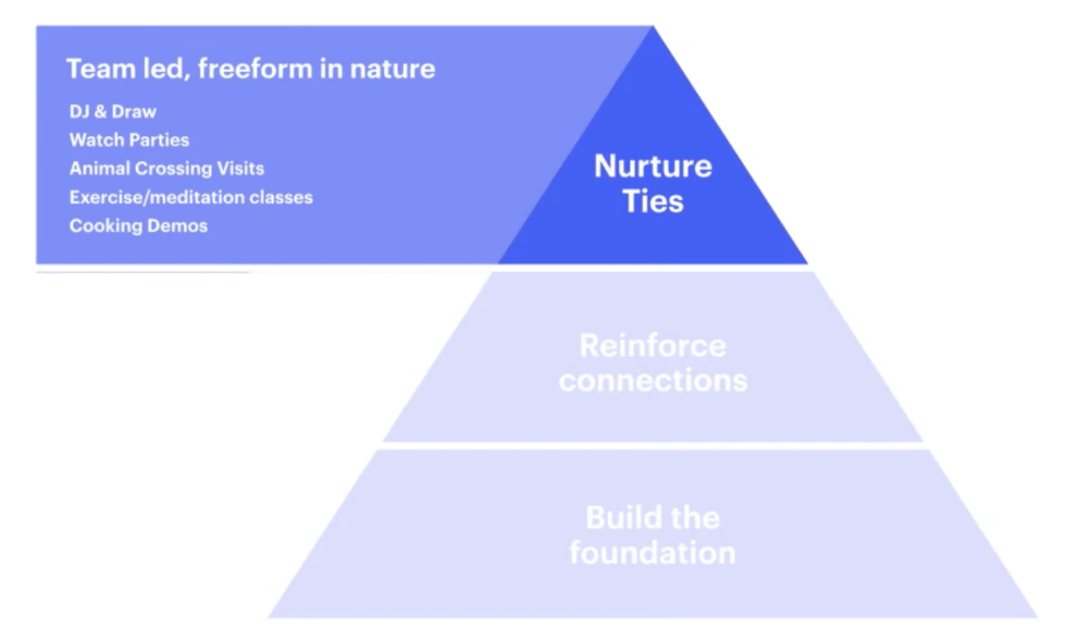 Last level of the pyramid reading NURTURE TIES with a heading, Team Led, Freeform in Nature. And a list below: DJ & Draw, Watch parties, Animal crossing visits, Exercise/meditation classes, Cooking demos.