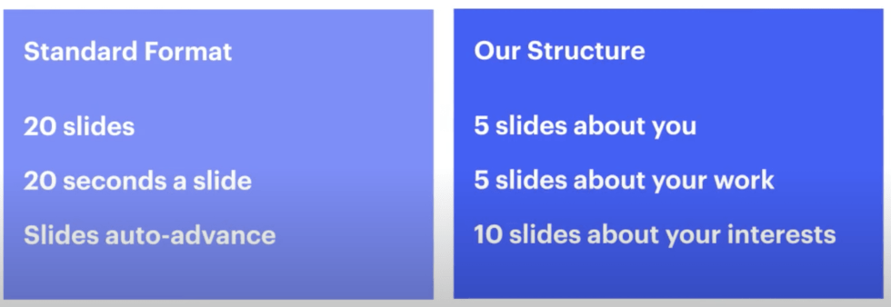 On the left is a column that reads: Standard format 20 slides. 20 seconds a slide. slides auto advance. The right column reads: Our structure: 5 slides about you. 5 slides about your work. 10 slides about your interest.
