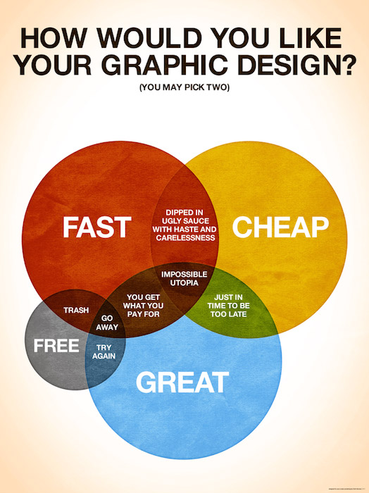 Funny Graphic Designer Posters Charts - 1