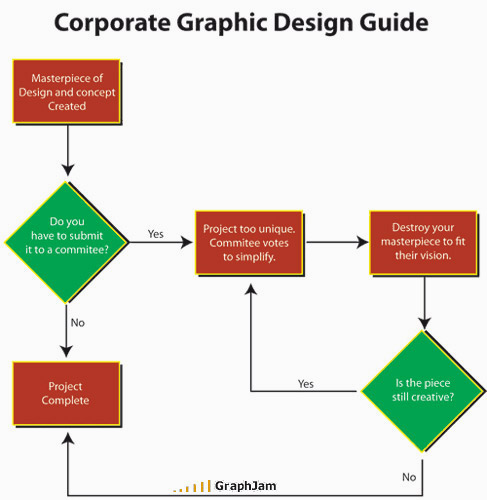 Funny Graphic Designer Posters Charts - 23