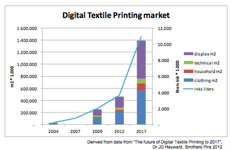 Digital Textile Printing – Creative & Commercial