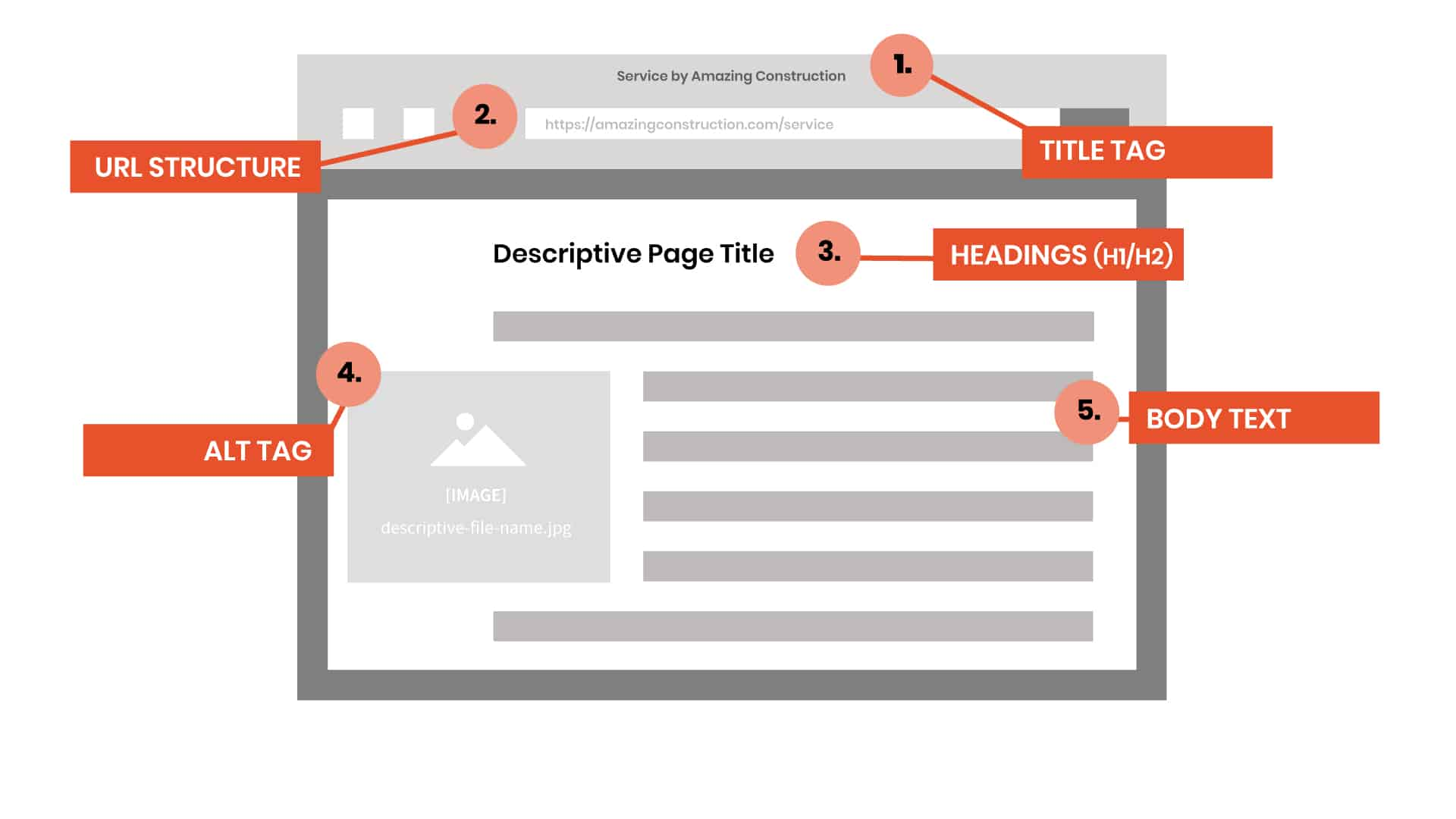 on-page-seo-diagram