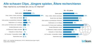 Statistik zu Aktivitäten von Kinder und Jugendliche im Internet