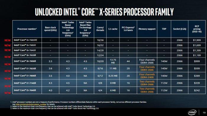 Intel X-Series Processor Pricing
