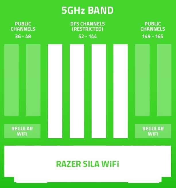 Razer Sila Gaming Wifi Router ss1