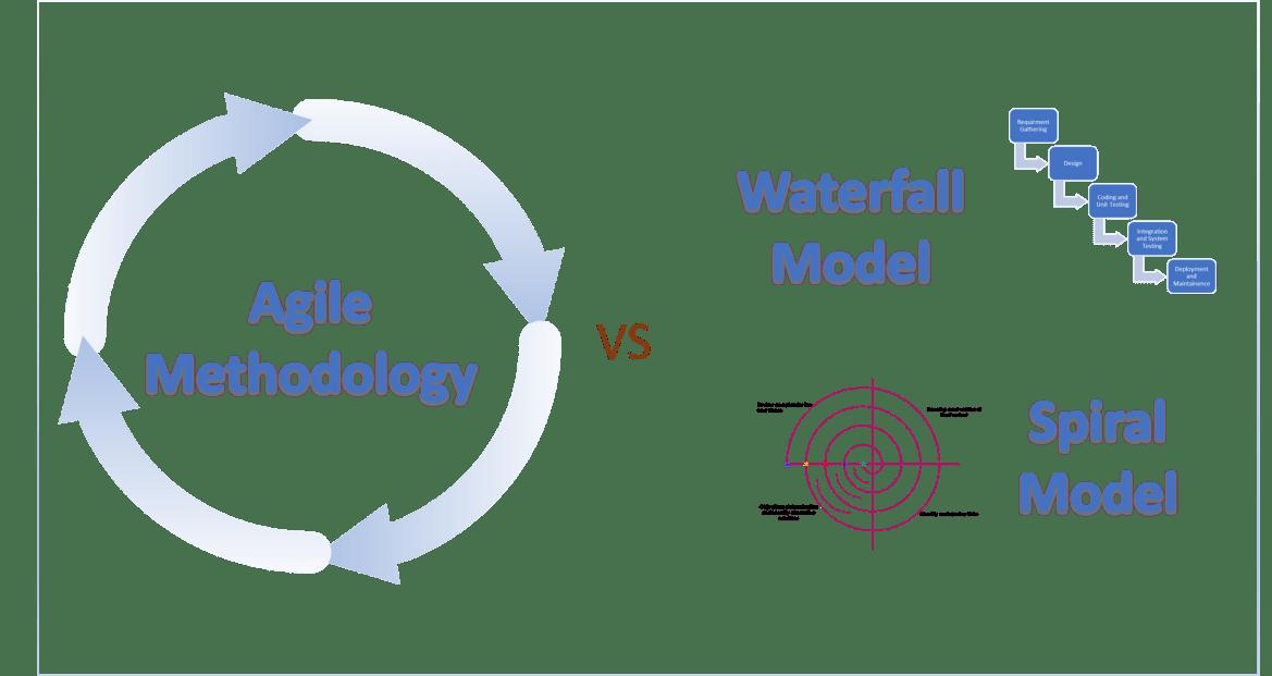 What is Agile Model? - Agile vs Waterfall vs Spiral