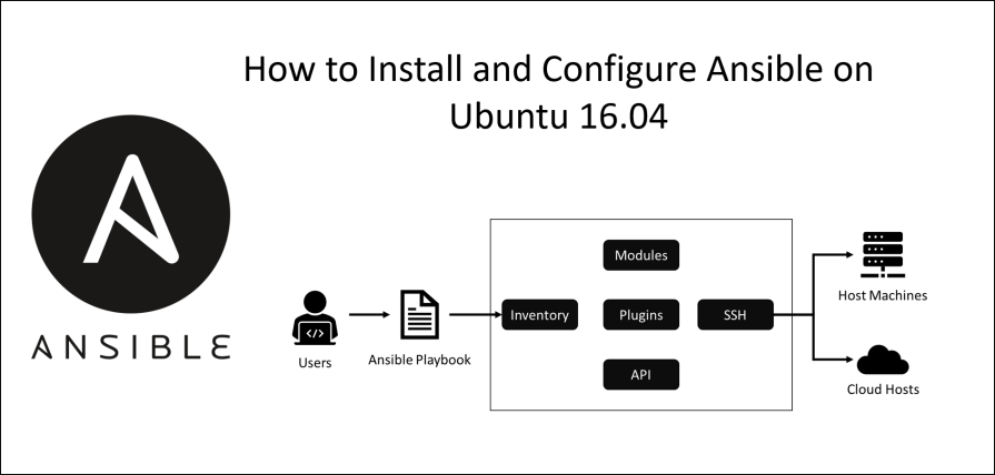 How to Install and Configure Ansible on Ubuntu 16 04  - Digital Varys