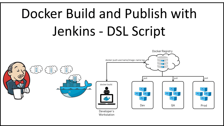Docker Build and Publish with Jenkins - DSL Script - Digital