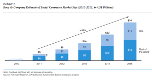 Booz&Co estimate of social commerce growth by 2015