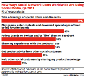New ways social network users are using social media.