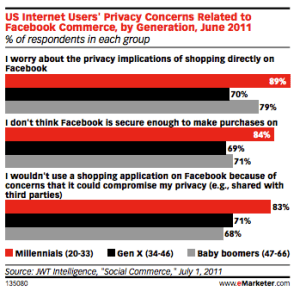 US Internet users' privacy concerns related to Facebook commerce by generation.