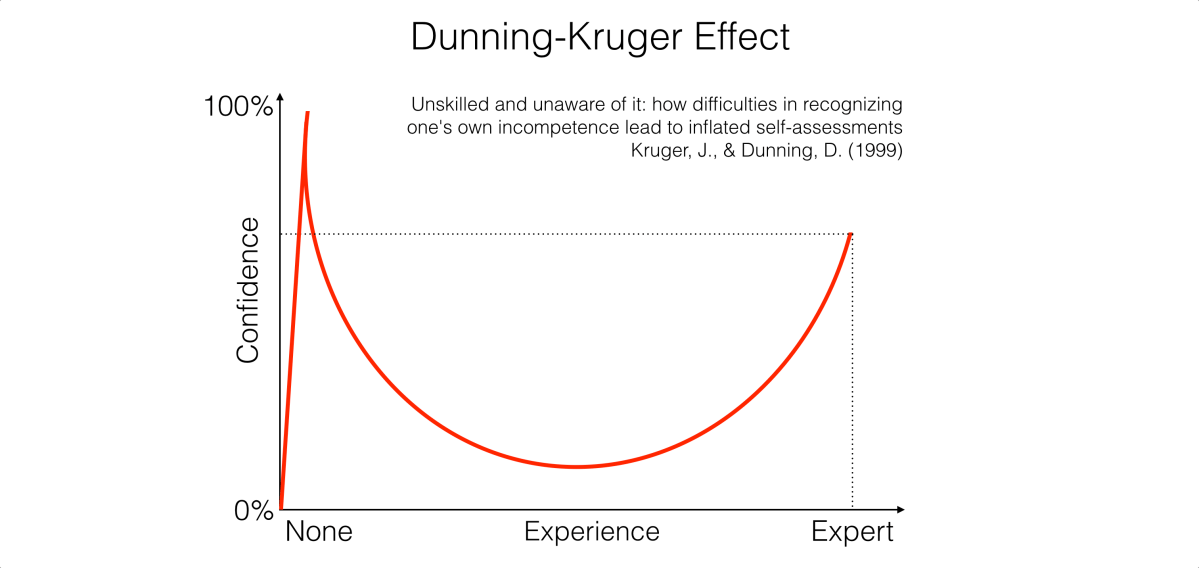 The Psychology of Content Marketing: The Dunning–Kruger effect
