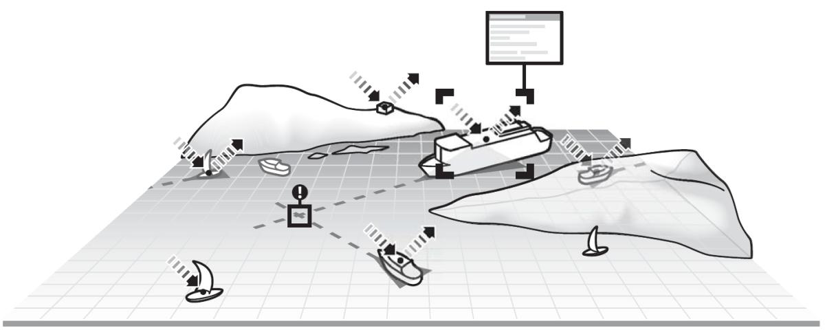 Schéma du système AIS