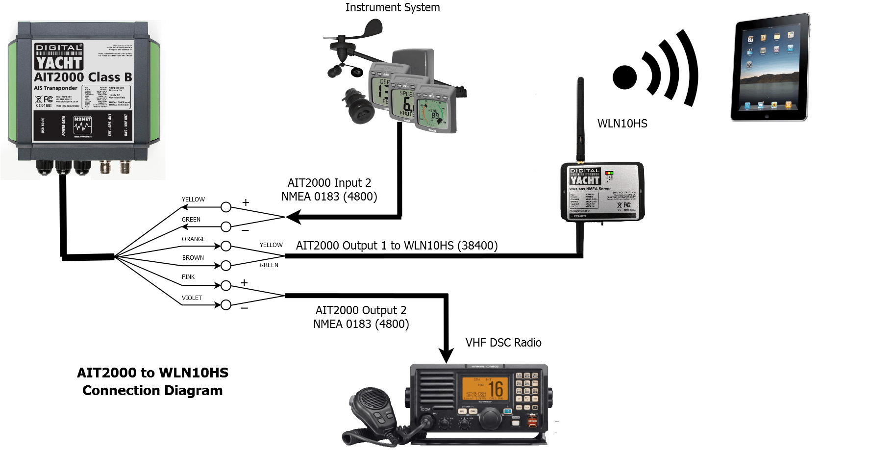 AIT2000 NMEA Connections to WLN10HS
