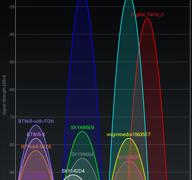 Wi-Fi Congestion