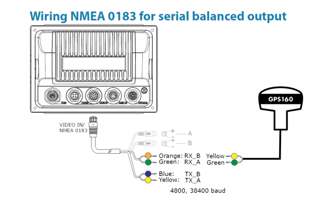 Interfacing a GPS160 to a B&G Zeus