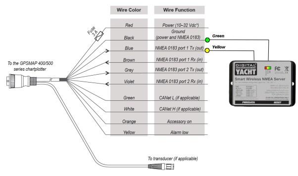 Interface WLN10 with a Garmin 400S