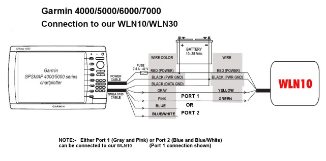 Connect WLN10/WLN30 to Garmin