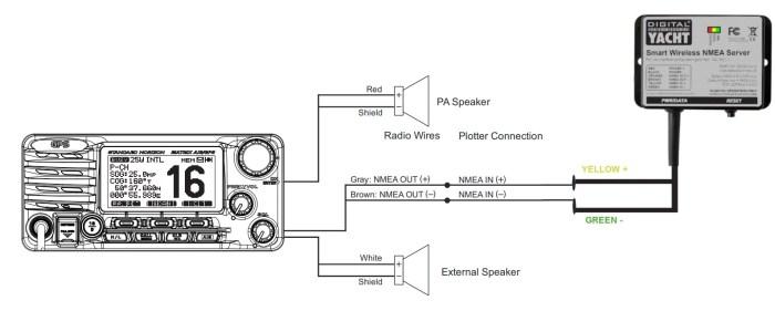 NMEA to WiFi server with VHF radio Standard Horizon GX2200