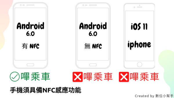 easy wallet nfc android vs ios