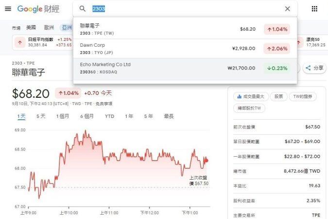 Google財經搜尋「2303」出現的聯華電子股票圖表與資訊