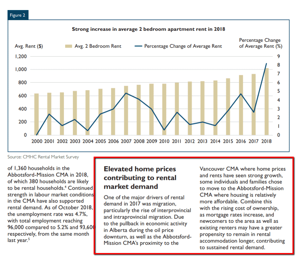 excerpt from the cmhc abbotsford rental markets study report