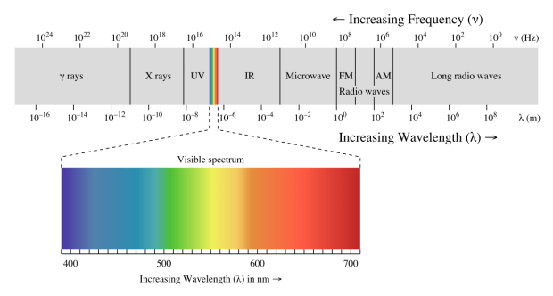 Visible spectrum showing the link between cell phone radiation and cancer risks