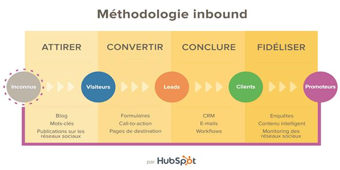 Quelle est la méthodologie d'inbound marketing ?