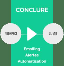 Conclure inbound Marketing