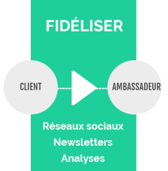 Fidéliser Inbound Marketing