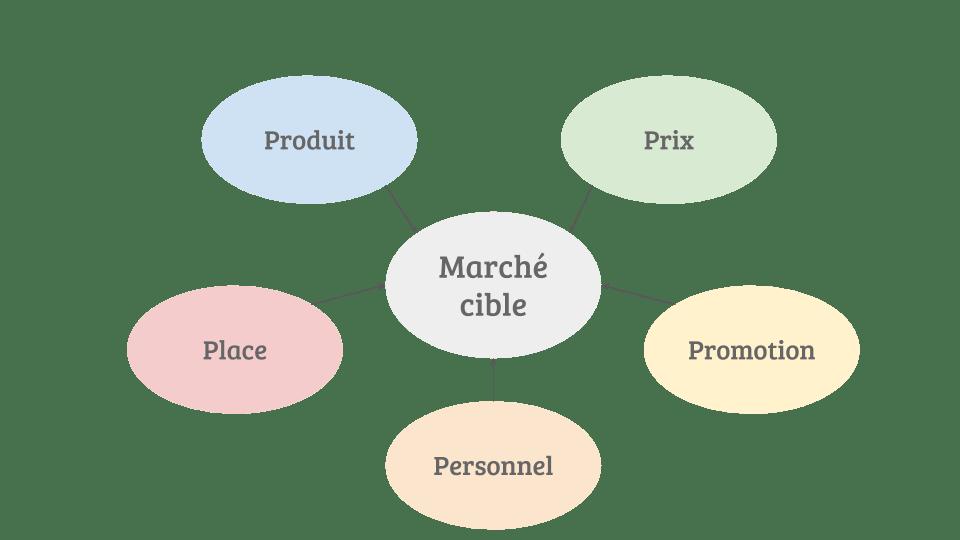Marketing Mix 5P