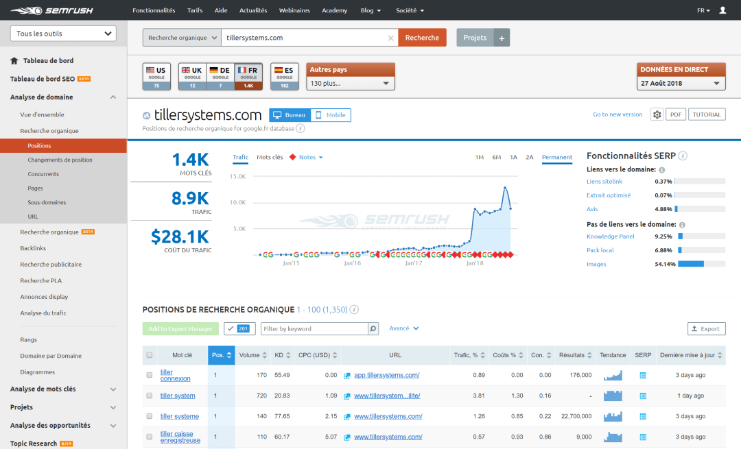SEMrush analyse concurrence