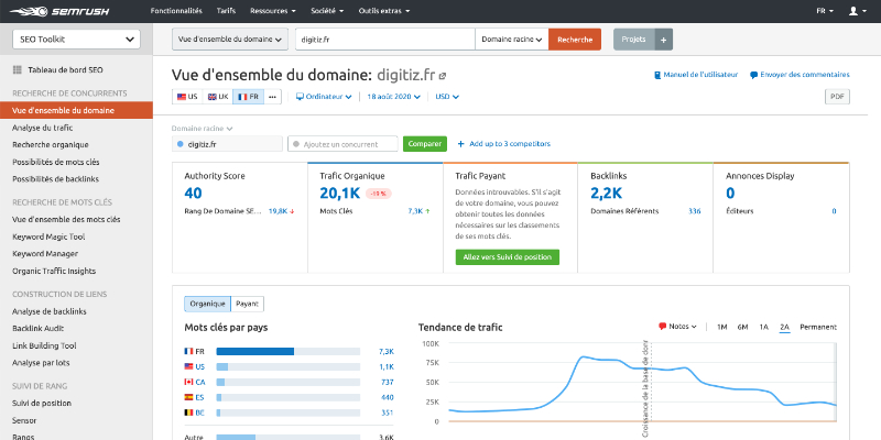 Outil marketing digital SEMrush