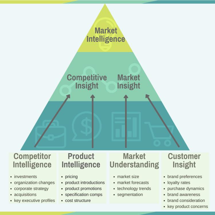 Market intelligence pyramid