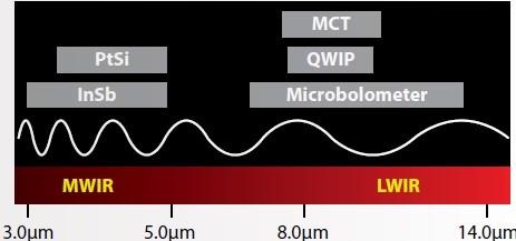 ir spectrum detector materials graph
