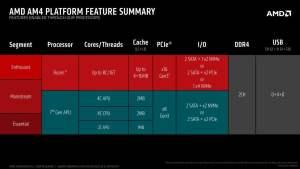 AMD AM4 feature summary