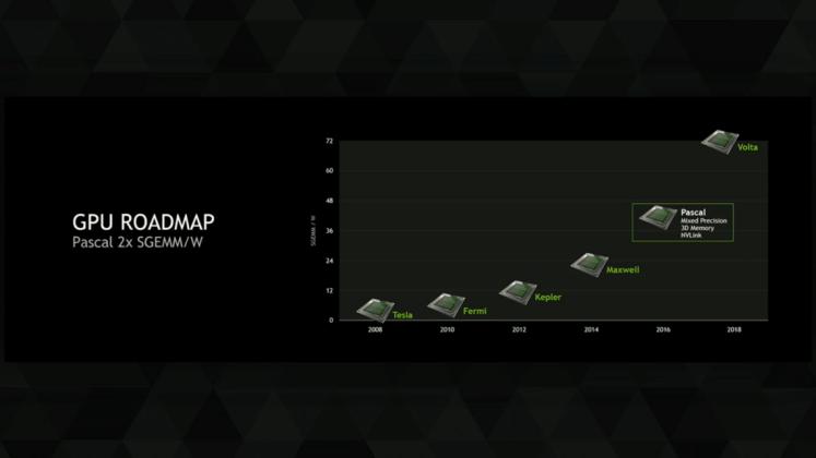 Nvidia Volta GPU Roadmap