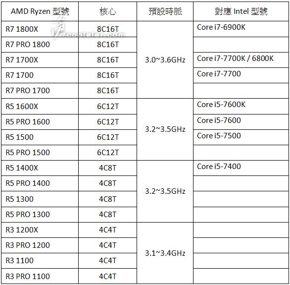 AMD Ryzen vs Intel Kaby Lake