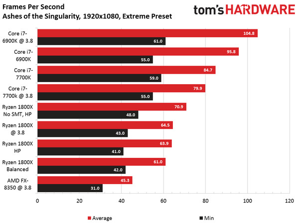 AMD shares - Ryzen 7 gaming benchmarks