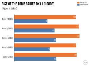 Ryzen 7 gaming benchmarks - ROTR 1440p