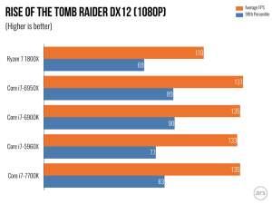 Ryzen 7 gaming benchmarks - ROTR 1080p