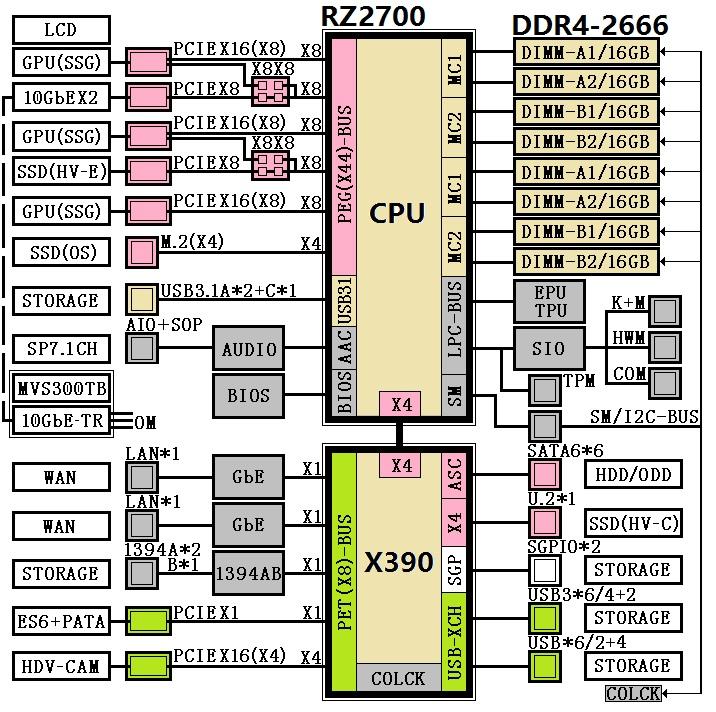 AMD Ryzen 9 Lineup - X399 platform