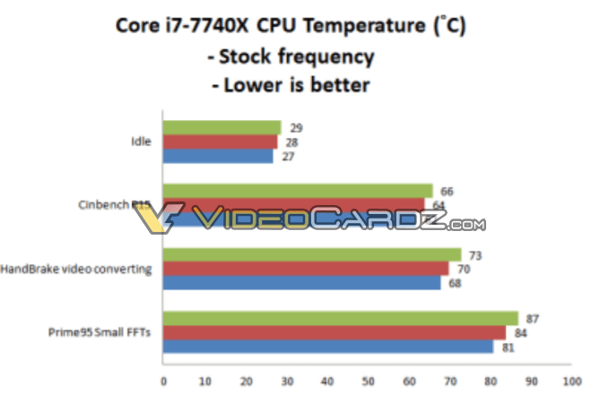 Core i7-7740X Temps at stock frequencies